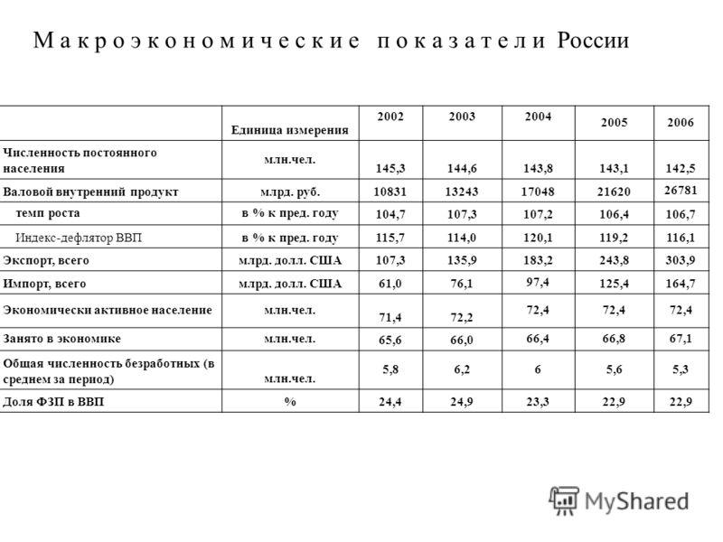 М а к р о э к о н о м и ч е с к и е п о к а з а т е л и России Единица измерения 200220032004 20052006 Численность постоянного населения млн.чел. 145,3144,6143,8143,1142,5 Валовой внутренний продуктмлрд. руб.10831132431704821620 26781 темп ростав % к
