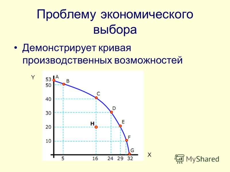 Проблему экономического выбора Демонстрирует кривая производственных возможностей X Y