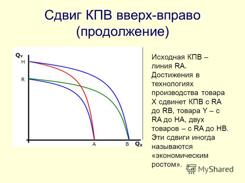 Сдвиг КПВ вверх-вправо (продолжение) Исходная КПВ – линия RA. Достижения в технологиях производства товара X сдвинет КПВ с RA до RB, товара Y – с RA до HA, двух товаров – с RA до HB. Эти сдвиги иногда называются «экономическим ростом».
