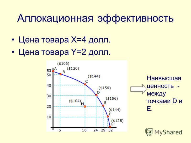 Аллокационная эффективность Цена товара X=4 долл. Цена товара Y=2 долл. Наивысшая ценность - между точками D и E.