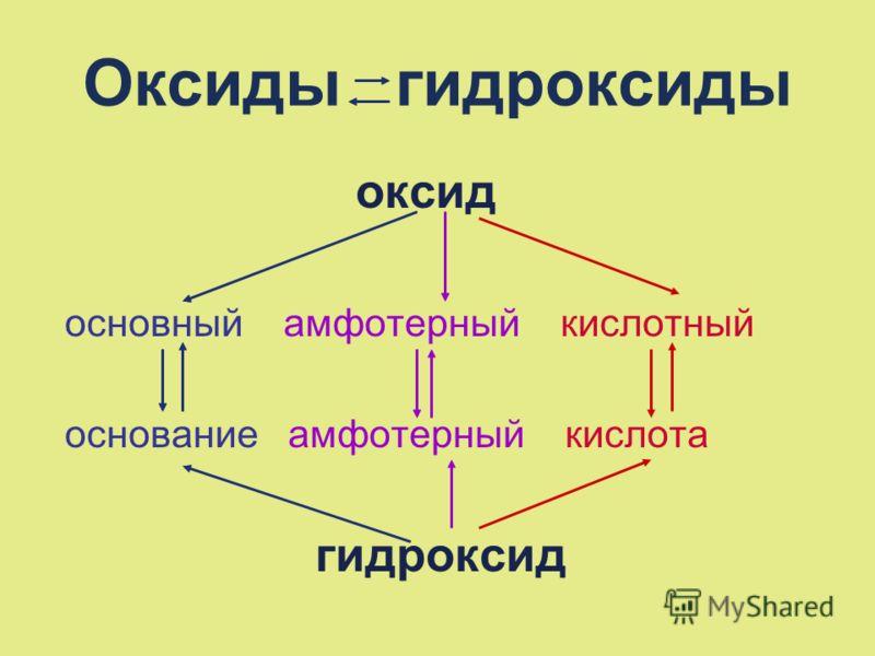 Оксиды гидроксиды оксид основный амфотерный кислотный основание амфотерный кислота гидроксид