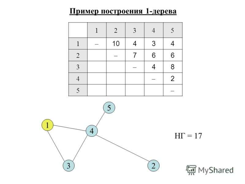 12345 1– 10434 2– 766 3– 48 4– 2 5– Пример построения 1-дерева 1 23 4 5 НГ = 17