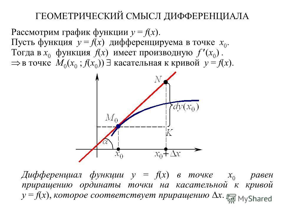 ГЕОМЕТРИЧЕСКИЙ СМЫСЛ ДИФФЕРЕНЦИАЛА Рассмотрим график функции y = f(x). Пусть функция y = f(x) дифференцируема в точке x 0. Тогда в x 0 функция f(x) имеет производную f (x 0 ). в точке M 0 (x 0 ; f(x 0 )) касательная к кривой y = f(x). Дифференциал фу
