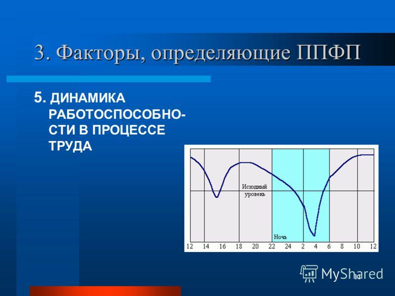 11 3. Факторы, определяющие ППФП 5. ДИНАМИКА РАБОТОСПОСОБНО- СТИ В ПРОЦЕССЕ ТРУДА