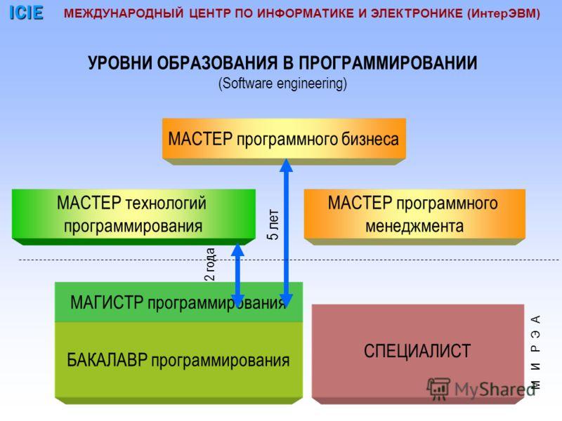 МАГИСТР программирования МАСТЕР технологий программирования МАСТЕР программного менеджмента МАСТЕР программного бизнеса СПЕЦИАЛИСТ 2 года 5 лет УРОВНИ ОБРАЗОВАНИЯ В ПРОГРАММИРОВАНИИ (Software engineering) БАКАЛАВР программирования МЕЖДУНАРОДНЫЙ ЦЕНТР