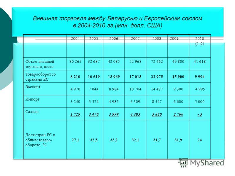 Внешняя торговля между Беларусью и Европейским союзом в 2004-2010 гг.(млн. долл. США) Внешняя торговля между Беларусью и Европейским союзом в 2004-2010 гг.(млн. долл. США) 2004200520062007200820092010 (1-9) Объем внешней торговли, всего 30 26532 6874