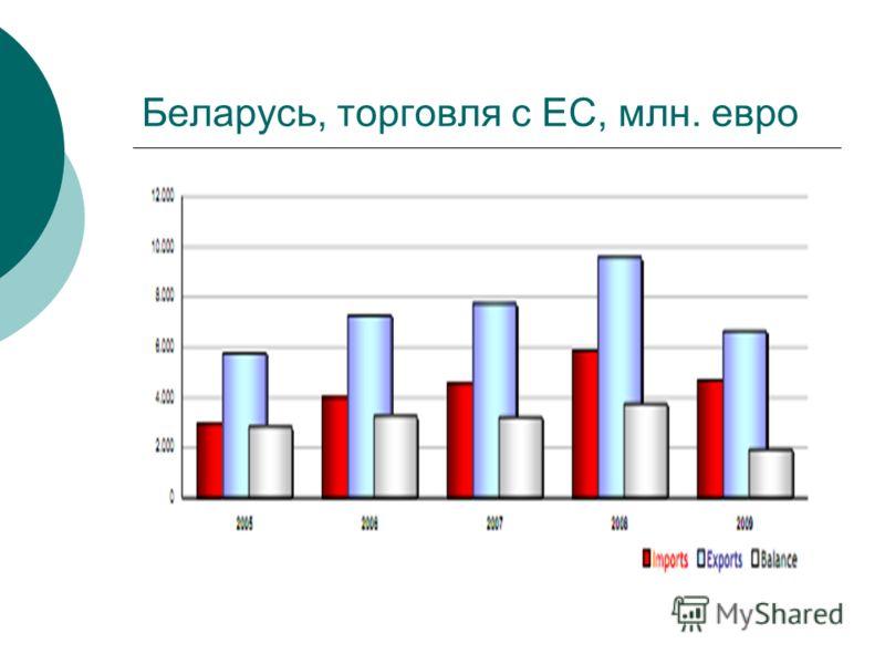 Беларусь, торговля с ЕС, млн. евро