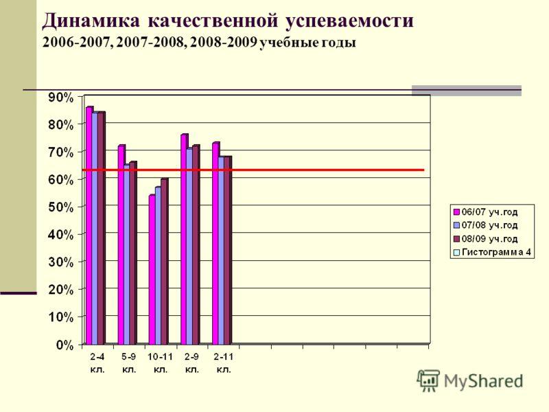 Динамика качественной успеваемости 2006-2007, 2007-2008, 2008-2009 учебные годы