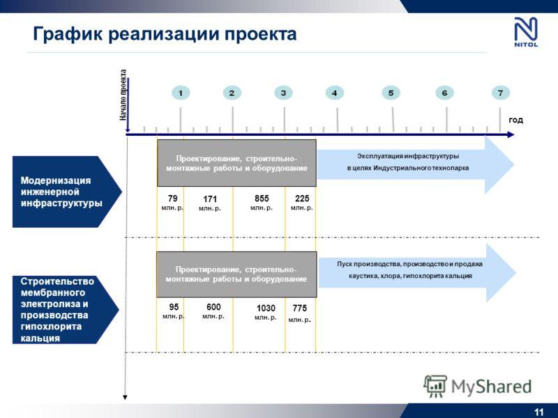 Анализ рынка продукции проекта 10 Гипохлорит кальция НИТОЛ – единственный производитель в РФ, мощность 6 тыс. т/г. Путем реализации проекта замещается 50% импорта продукта Каустическая сода Сбыт осуществляется на региональном рынке (энергетика, дерев