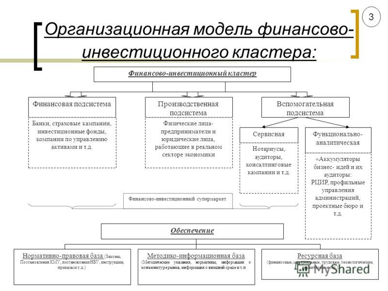 Организационная модель финансово- инвестиционного кластера: Финансово-инвестиционный кластер Производственная подсистема Финансовая подсистемаВспомогательная подсистема Банки, страховые кампании, инвестиционные фонды, компании по управлению активами