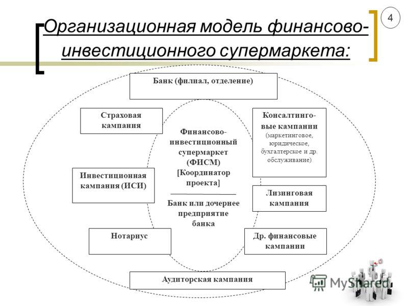 Организационная модель финансово- инвестиционного супермаркета: Финансово- инвестиционный супермаркет (ФИСМ) [Координатор проекта] Банк или дочернее предприятие банка Аудиторская кампания Нотариус Инвестиционная кампания (ИСИ) Страховая кампания Банк