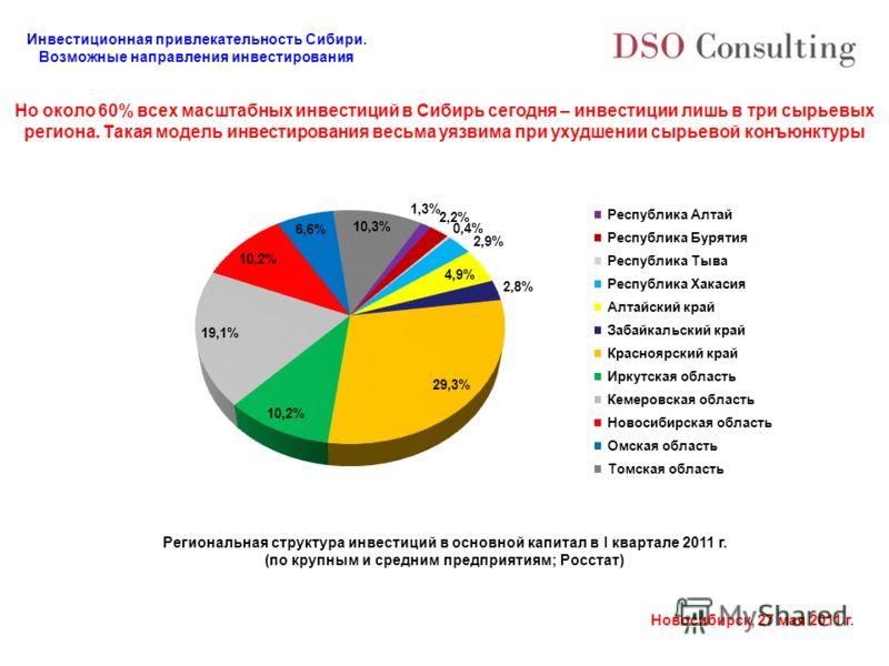 Инвестиционная привлекательность Сибири. Возможные направления инвестирования Новосибирск, 27 мая 2011 г. Но около 60% всех масштабных инвестиций в Сибирь сегодня – инвестиции лишь в три сырьевых региона. Такая модель инвестирования весьма уязвима пр