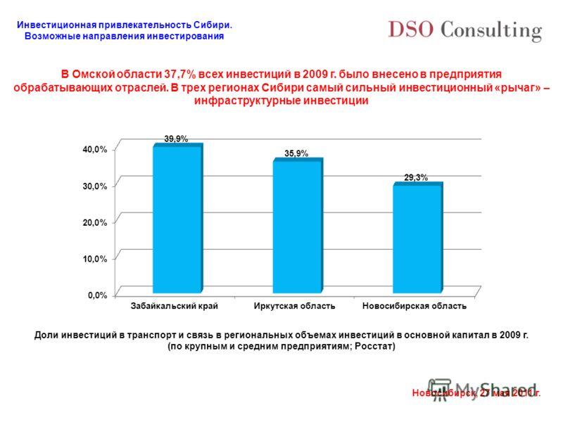 Инвестиционная привлекательность Сибири. Возможные направления инвестирования Новосибирск, 27 мая 2011 г. В Омской области 37,7% всех инвестиций в 2009 г. было внесено в предприятия обрабатывающих отраслей. В трех регионах Сибири самый сильный инвест