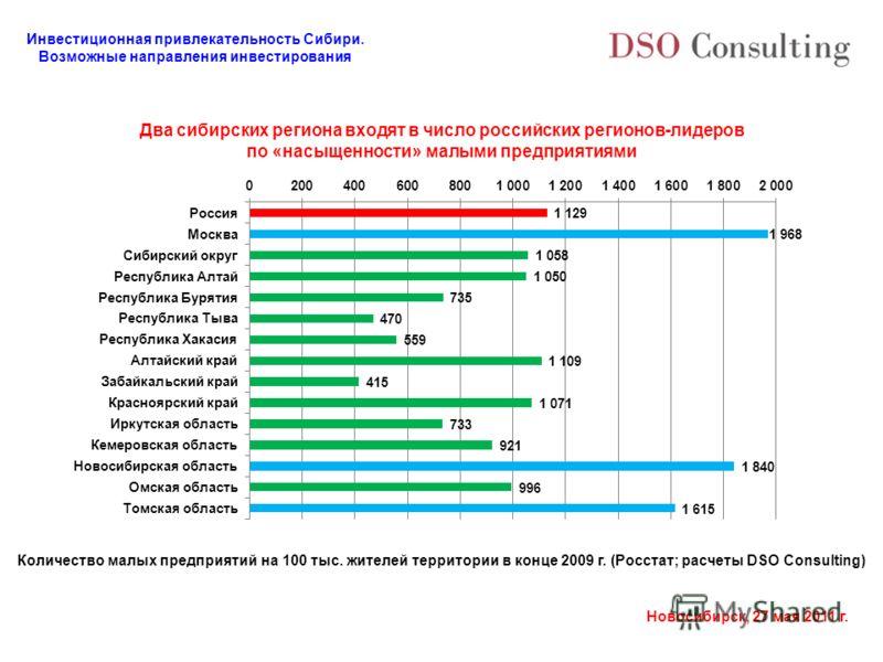 Инвестиционная привлекательность Сибири. Возможные направления инвестирования Новосибирск, 27 мая 2011 г. Два сибирских региона входят в число российских регионов-лидеров по «насыщенности» малыми предприятиями Количество малых предприятий на 100 тыс.