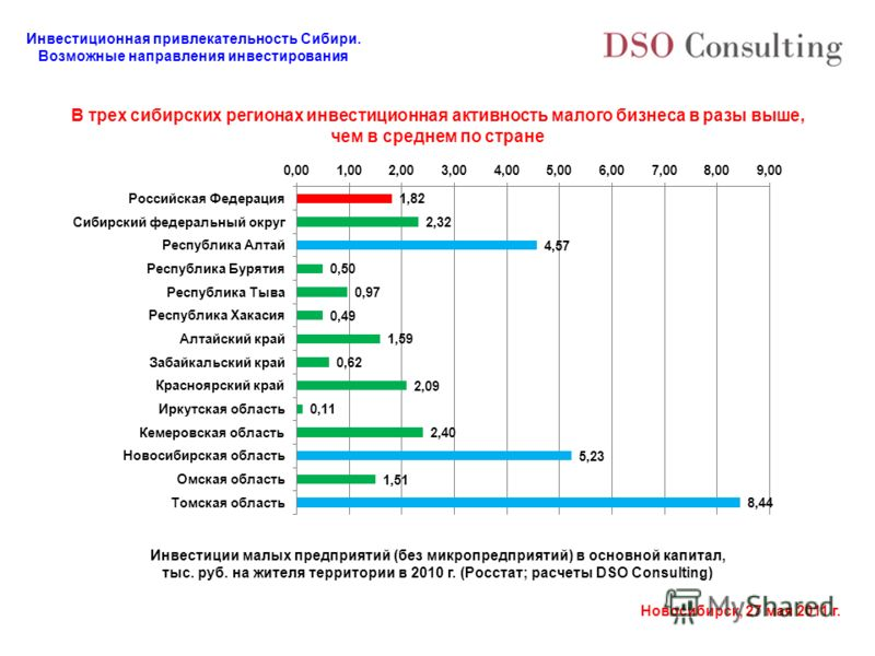 Инвестиционная привлекательность Сибири. Возможные направления инвестирования Новосибирск, 27 мая 2011 г. В трех сибирских регионах инвестиционная активность малого бизнеса в разы выше, чем в среднем по стране Инвестиции малых предприятий (без микроп