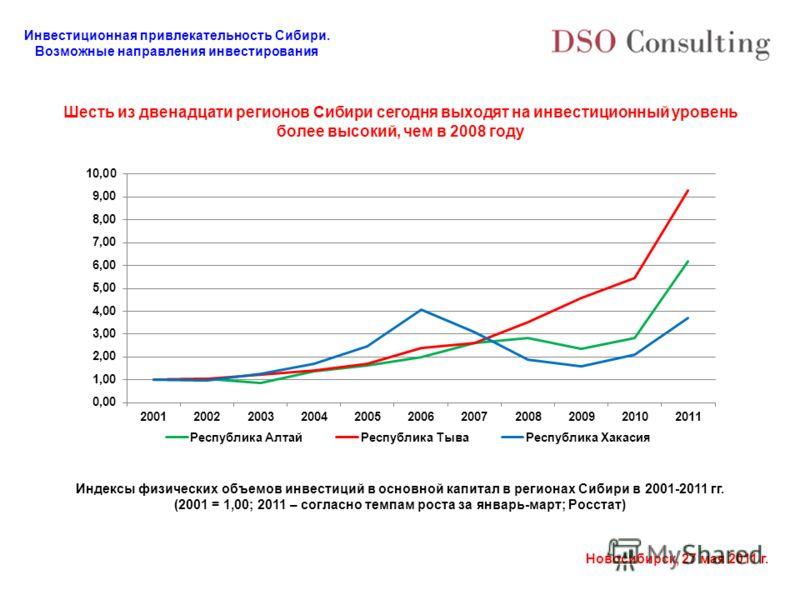 Инвестиционная привлекательность Сибири. Возможные направления инвестирования Новосибирск, 27 мая 2011 г. Шесть из двенадцати регионов Сибири сегодня выходят на инвестиционный уровень более высокий, чем в 2008 году Индексы физических объемов инвестиц