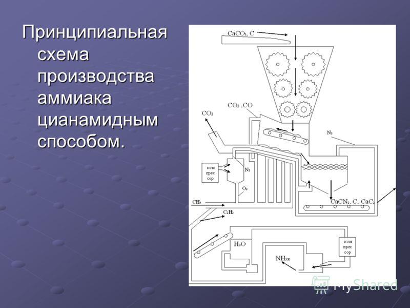 Принципиальная схема производства аммиака цианамидным способом.