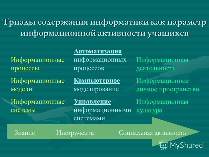 Триады содержания информатики как параметр информационной активности учащихся Информационные процессы Информационные модели Информационные системы Автоматизация информационных процессов Компьютерное моделирование Управление информационными системами