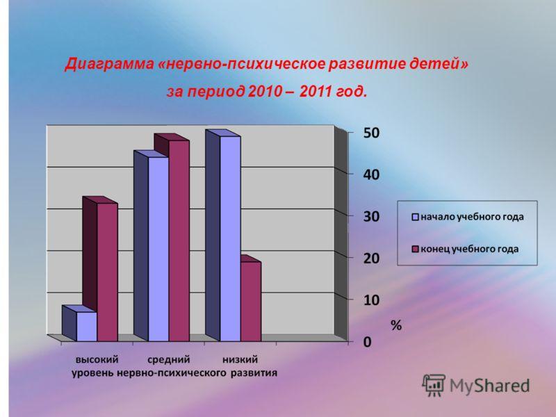 Диаграмма «нервно-психическое развитие детей» за период 2010 – 2011 год.