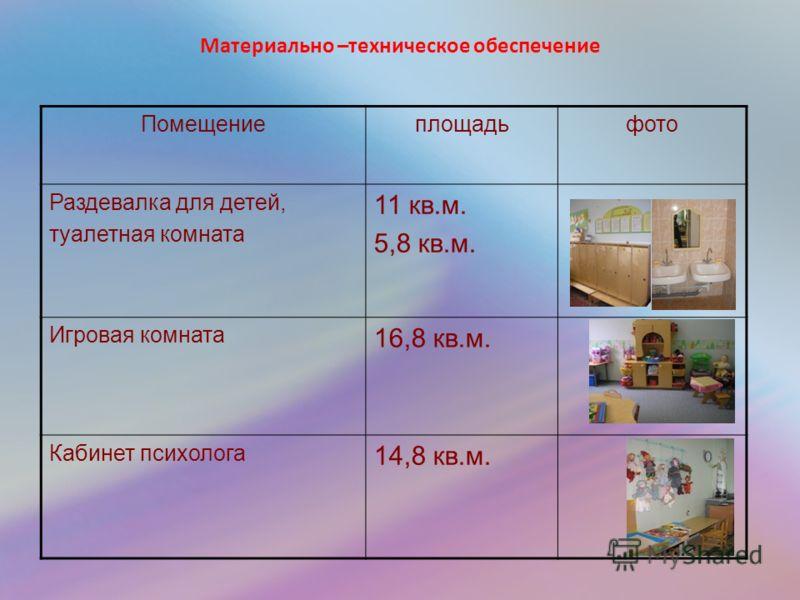 Материально –техническое обеспечение Помещениеплощадьфото Раздевалка для детей, туалетная комната 11 кв.м. 5,8 кв.м. Игровая комната 16,8 кв.м. Кабинет психолога 14,8 кв.м.