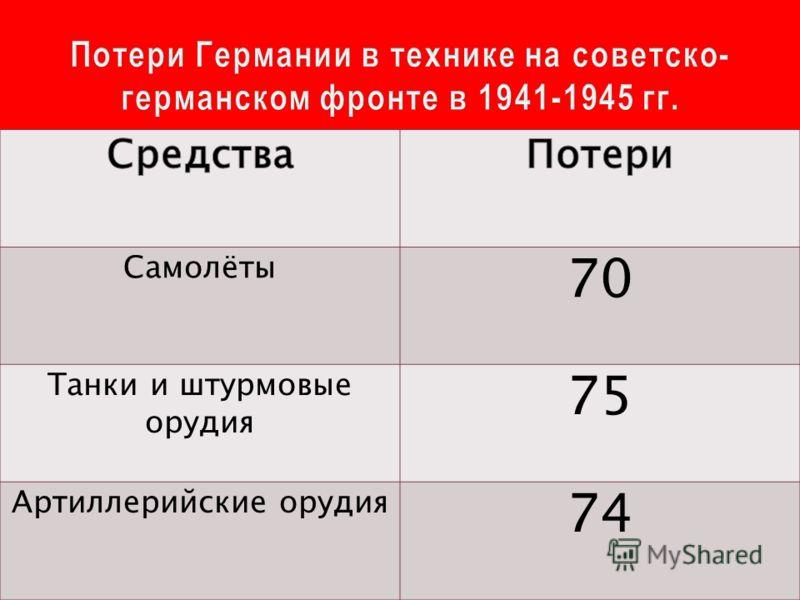Самолёты 70 Танки и штурмовые орудия 75 Артиллерийские орудия 74