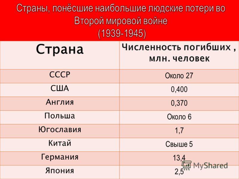 СССР Около 27 США 0,400 Англия 0,370 Польша Около 6 Югославия 1,7 Китай Свыше 5 Германия 13,4 Япония 2,5