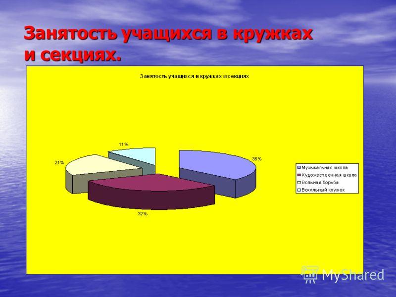 Занятость учащихся в кружках и секциях.