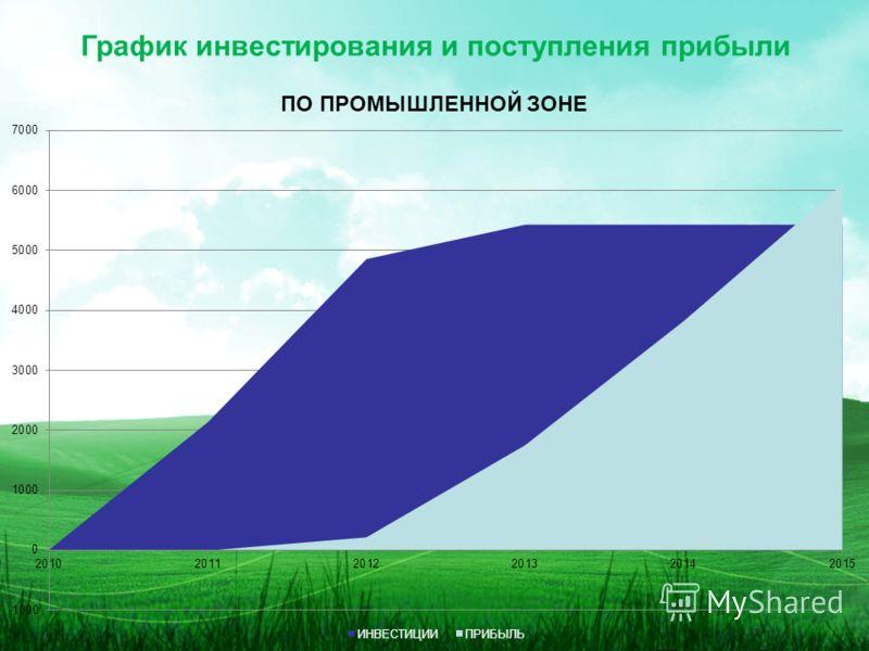 График инвестирования и поступления прибыли