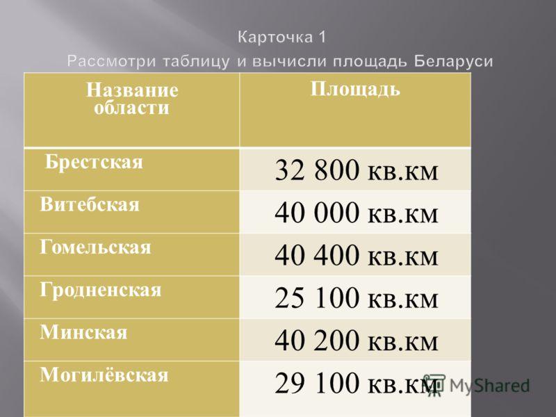 Название области Площадь Брестская 32 800 кв. км Витебская 40 000 кв. км Гомельская 40 400 кв. км Гродненская 25 100 кв. км Минская 40 200 кв. км Могилёвская 29 100 кв. км