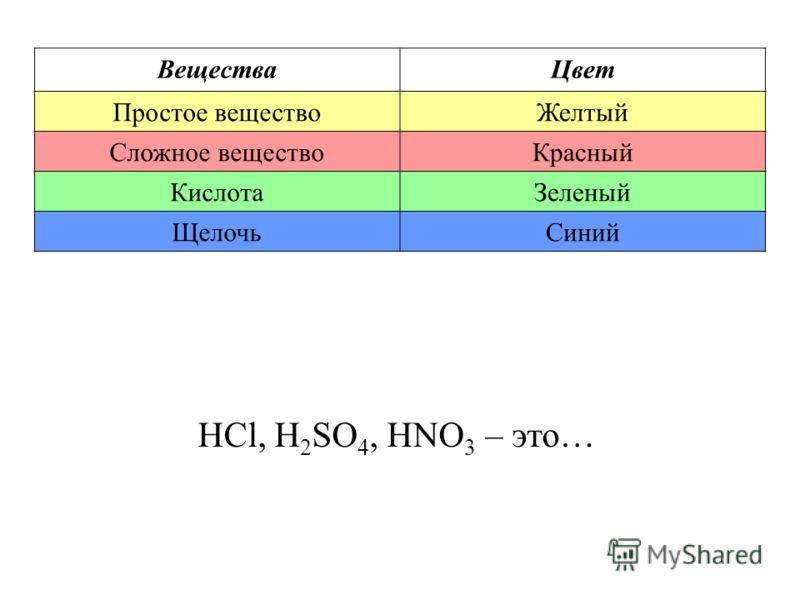 ВеществаЦвет Простое веществоЖелтый Сложное веществоКрасный КислотаЗеленый ЩелочьСиний HCl, H 2 SO 4, HNO 3 – это…