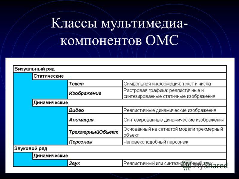 Классы мультимедиа- компонентов ОМС