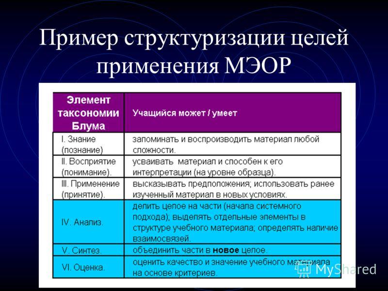 Пример структуризации целей применения МЭОР