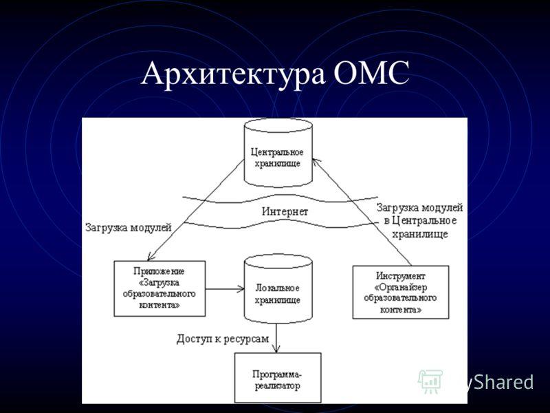 Архитектура ОМС
