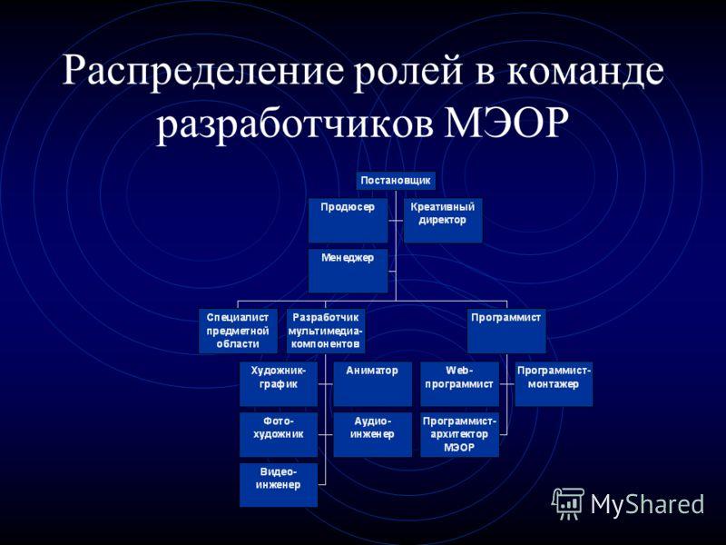 Распределение ролей в команде разработчиков МЭОР