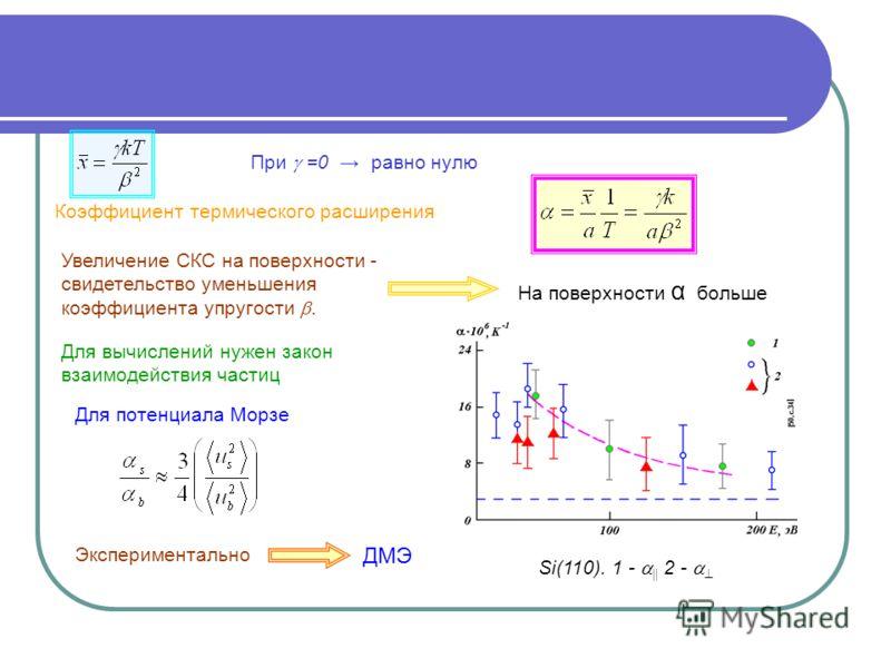 Коэффициент термического расширения Увеличение СКС на поверхности - свидетельство уменьшения коэффициента упругости. На поверхности α больше Для вычислений нужен закон взаимодействия частиц Для потенциала Морзе Экспериментально Si(110). 1 - 2 - При =