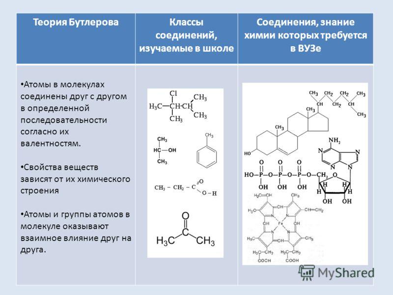 Теория БутлероваКлассы соединений, изучаемые в школе Соединения, знание химии которых требуется в ВУЗе Атомы в молекулах соединены друг с другом в определенной последовательности согласно их валентностям. Свойства веществ зависят от их химического ст
