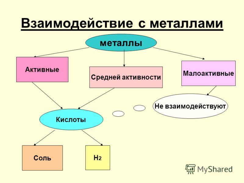 Взаимодействие с металлами металлы Активные Средней активности Малоактивные Кислоты Соль Н2Н2 Не взаимодействуют