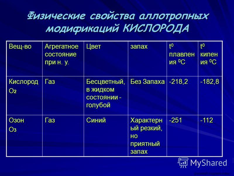 Физические свойства аллотропных модификаций КИСЛОРОДА Вещ-во Агрегатное состояние при н. у. Цветзапах t 0 плавлен ия 0 C t 0 кипен ия 0 C Кислород O 2 Газ Бесцветный, в жидком состоянии - голубой Без Запаха -218,2-182,8 Озон O 3 ГазСиний Характерн ый