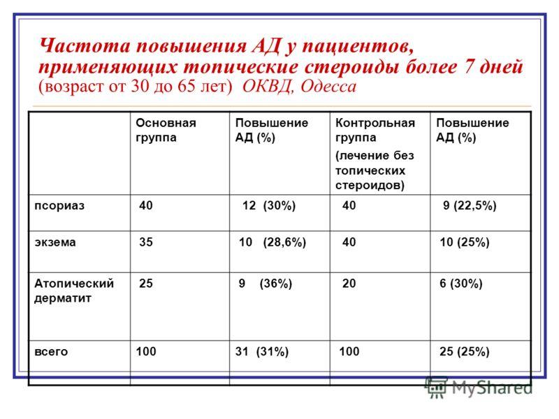 Частота повышения АД у пациентов, применяющих топические стероиды более 7 дней (возраст от 30 до 65 лет) ОКВД, Одесса Основная группа Повышение АД (%) Контрольная группа (лечение без топических стероидов) Повышение АД (%) псориаз 40 12 (30%) 40 9 (22