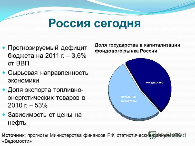 Россия сегодня Прогнозируемый дефицит бюджета на 2011 г. – 3,6% от ВВП Сырьевая направленность экономики Доля экспорта топливно- энергетических товаров в 2010 г. – 53% Зависимость от цены на нефть Источник: прогнозы Министерства финансов РФ, статисти
