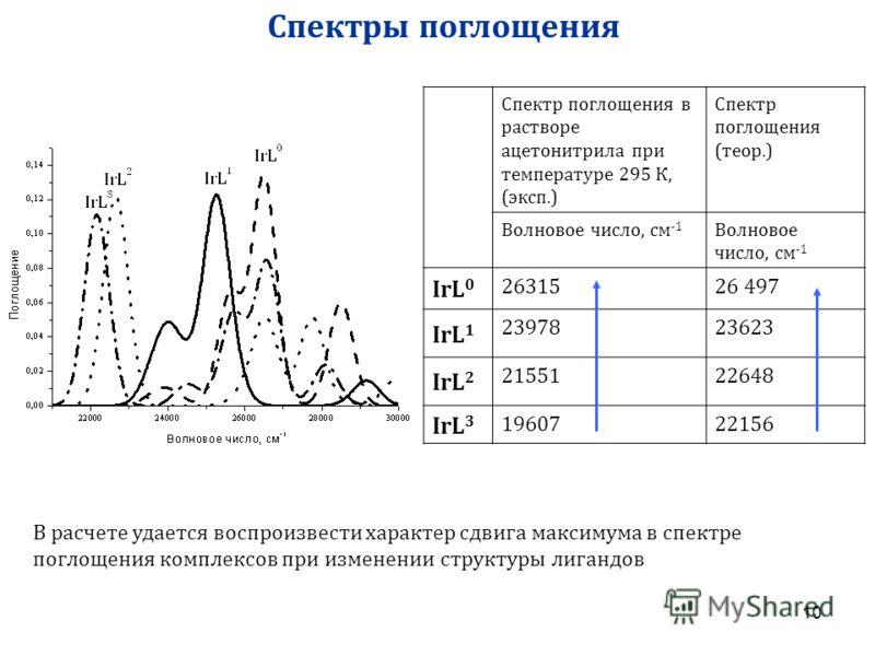 10 В расчете удается воспроизвести характер сдвига максимума в спектре поглощения комплексов при изменении структуры лигандов Спектр поглощения в растворе ацетонитрила при температуре 295 К, (эксп.) Спектр поглощения (теор.) Волновое число, см -1 IrL