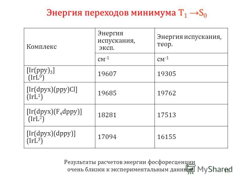 11 Комплекс Энергия испускания, эксп. Энергия испускания, теор. см -1 [Ir(ppy) 3 ] (IrL 0 ) 1960719305 [Ir(dpyx)(ppy)Cl] (IrL 1 ) 1968519762 [Ir(dpyx)(F 4 dppy)] (IrL 2 ) 1828117513 [Ir(dpyx)(dppy)] (IrL 3 ) 1709416155 Энергия переходов минимума T 1