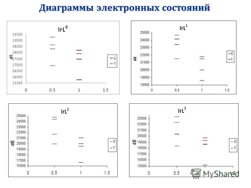 Диаграммы электронных состояний