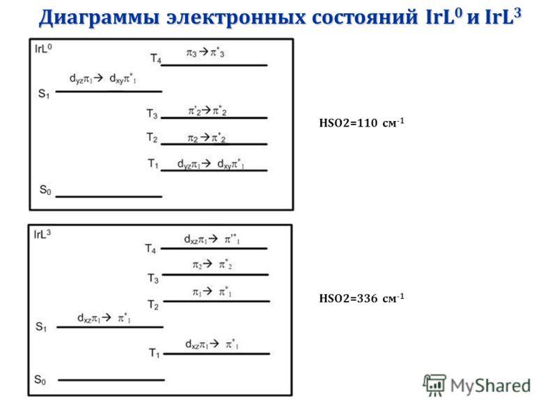 Диаграммы электронных состояний IrL 0 и IrL 3 HSO2=336 см -1 HSO2=110 см -1