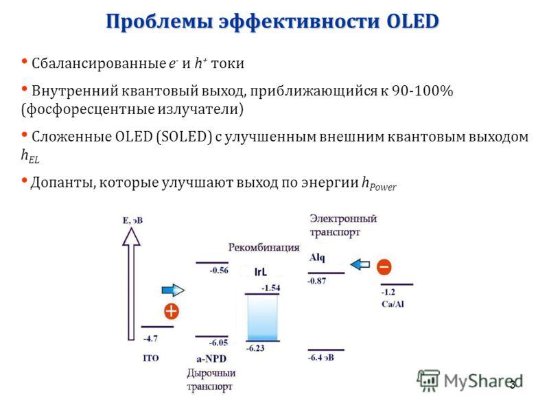 3 Проблемы эффективности OLED Сбалансированные e - и h + токи Внутренний квантовый выход, приближающийся к 90-100% (фосфоресцентные излучатели ) Сложенные OLED (SOLED) с улучшенным внешним квантовым выходом h EL Допанты, которые улучшают выход по эне