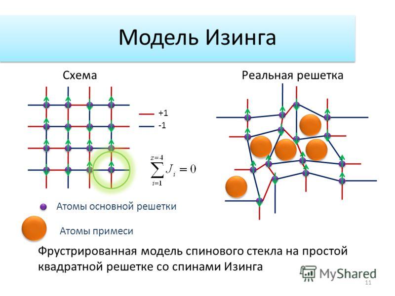 Модель Изинга +1 Фрустрированная модель спинового стекла на простой квадратной решетке со спинами Изинга СхемаРеальная решетка 11 Атомы основной решетки Атомы примеси