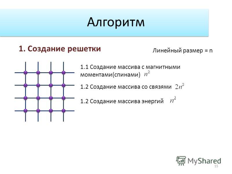 Алгоритм 15 1. Создание решетки 1.1 Создание массива с магнитными моментами(спинами) 1.2 Создание массива со связями 1.2 Создание массива энергий Линейный размер = n