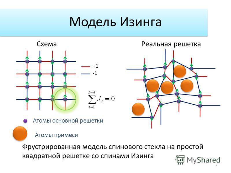 Модель Изинга +1 Фрустрированная модель спинового стекла на простой квадратной решетке со спинами Изинга СхемаРеальная решетка 7 Атомы основной решетки Атомы примеси