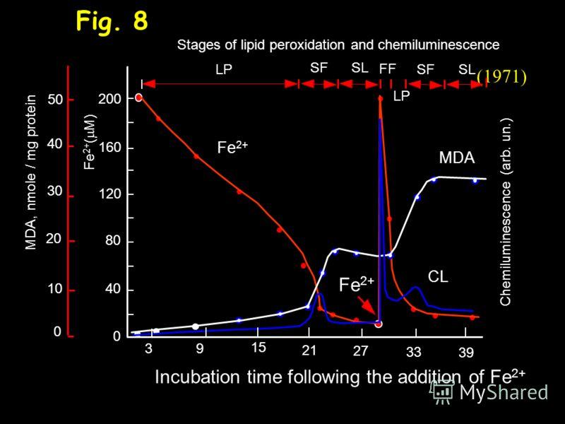 Коррелляция между образованием продукта пероксидации (МДА) и ХЛ в суспензии митохондрий. 100 50 0 1821242730 d[МДА] dt Хемилюминесценция Условные единицы Время инкубации, мин