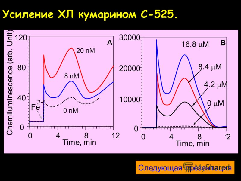 Lipid peroxidation Fentons reaction Concentration of C-525, M Cemiluminescence Активация ХЛ кумарином C-525 10 –9 10 –8 10 –7 10 –6 10 –5 10 –4 1 10 100 1000